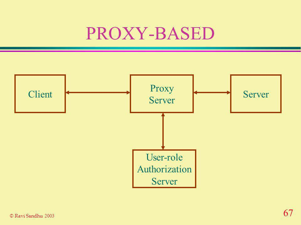 67 © Ravi Sandhu 2003 PROXY-BASED ClientServer Proxy Server User-role Authorization Server