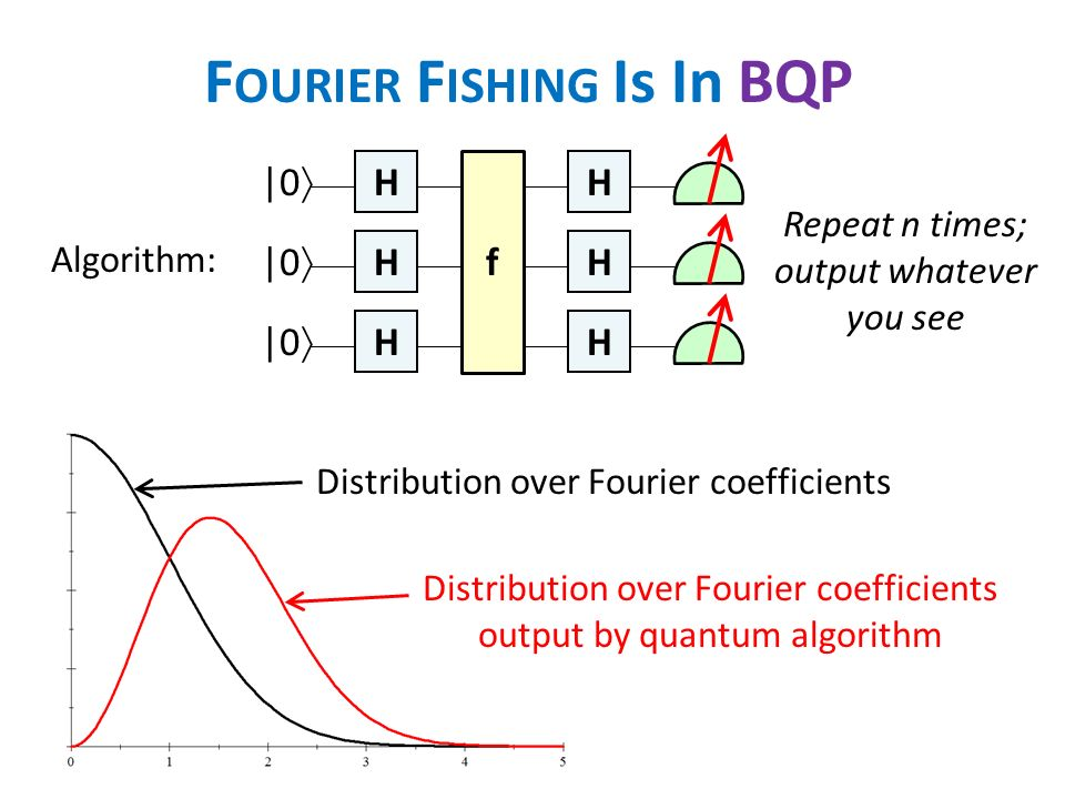 F OURIER F ISHING Is In BQP Algorithm: H H H H H H f |0 Repeat n times; output whatever you see Distribution over Fourier coefficients Distribution over Fourier coefficients output by quantum algorithm
