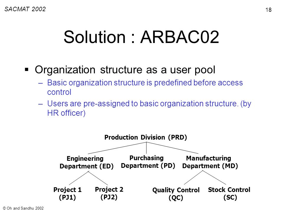 18 SACMAT 2002 © Oh and Sandhu 2002 Solution : ARBAC02 Organization structure as a user pool –Basic organization structure is predefined before access control –Users are pre-assigned to basic organization structure.