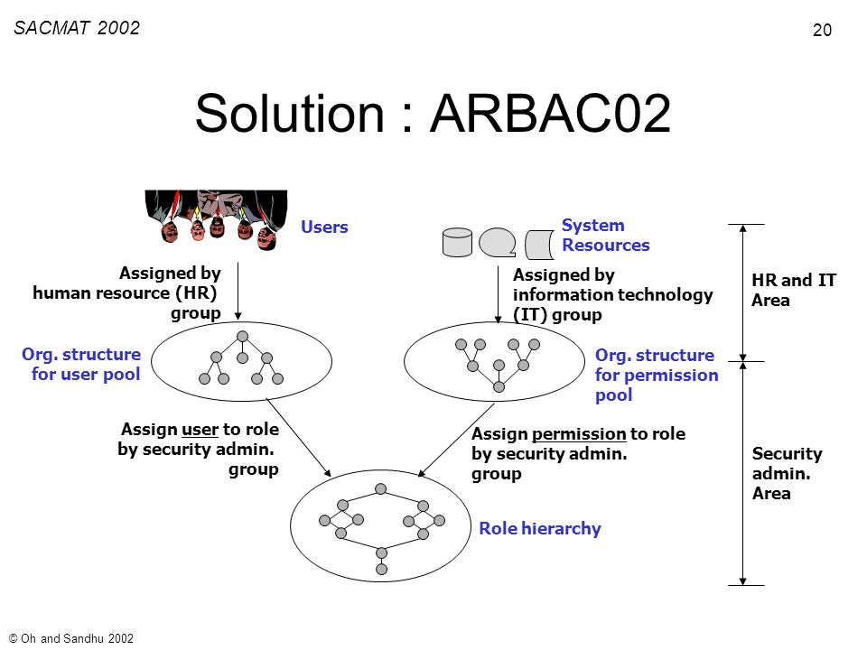 20 SACMAT 2002 © Oh and Sandhu 2002 Solution : ARBAC02 Assigned by human resource (HR) group Assigned by information technology (IT) group Users System Resources Org.
