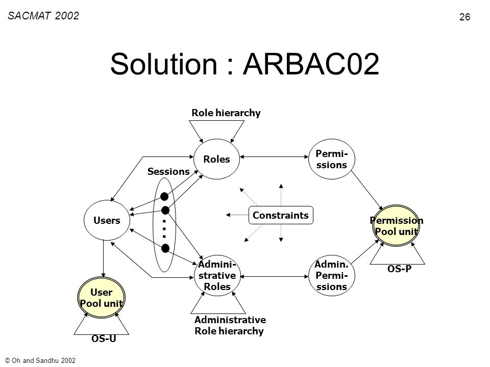 26 SACMAT 2002 © Oh and Sandhu 2002 Solution : ARBAC02 Users Roles Admini- strative Roles Permi- ssions Admin.