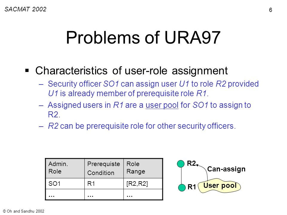 6 SACMAT 2002 © Oh and Sandhu 2002 Problems of URA97 Characteristics of user-role assignment –Security officer SO1 can assign user U1 to role R2 provided U1 is already member of prerequisite role R1.