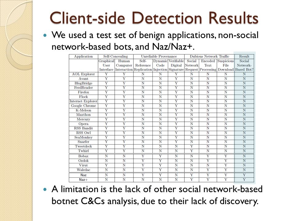 Client-side Detection Results We used a test set of benign applications, non-social network-based bots, and Naz/Naz+.