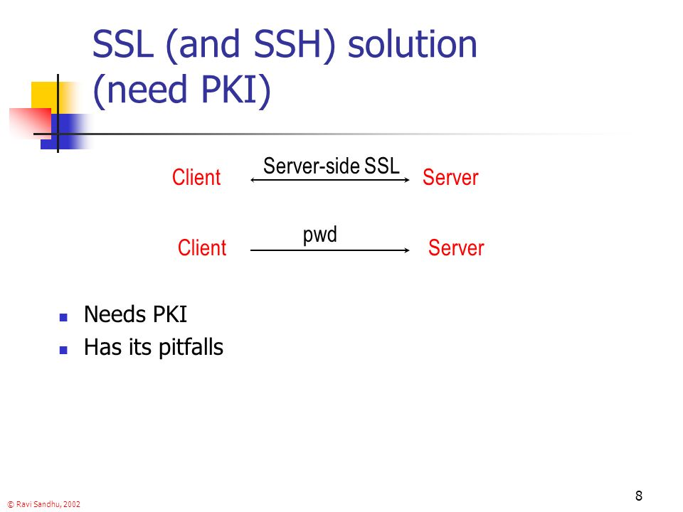 © Ravi Sandhu, SSL (and SSH) solution (need PKI) pwd ClientServer Needs PKI Has its pitfalls Server-side SSL ClientServer