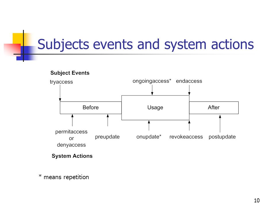 10 Subjects events and system actions * means repetition