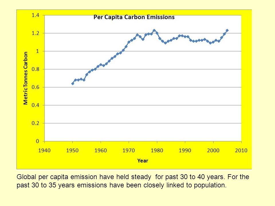 Global per capita emission have held steady for past 30 to 40 years.