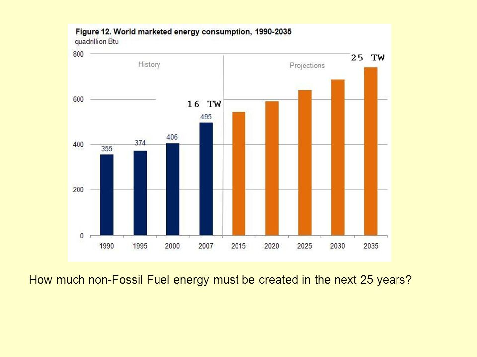 How much non-Fossil Fuel energy must be created in the next 25 years