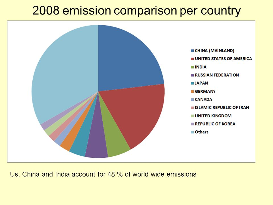 2008 emission comparison per country Us, China and India account for 48 % of world wide emissions