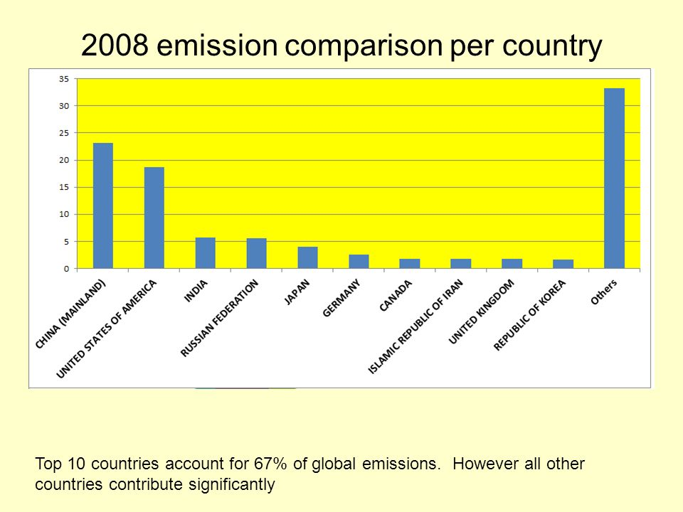 2008 emission comparison per country Top 10 countries account for 67% of global emissions.