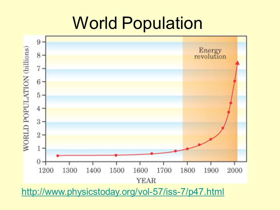 World Population http://www.physicstoday.org/vol-57/iss-7/p47.html