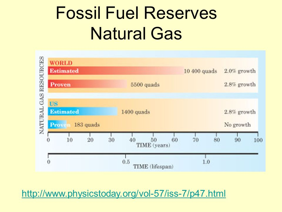Fossil Fuel Reserves Natural Gas