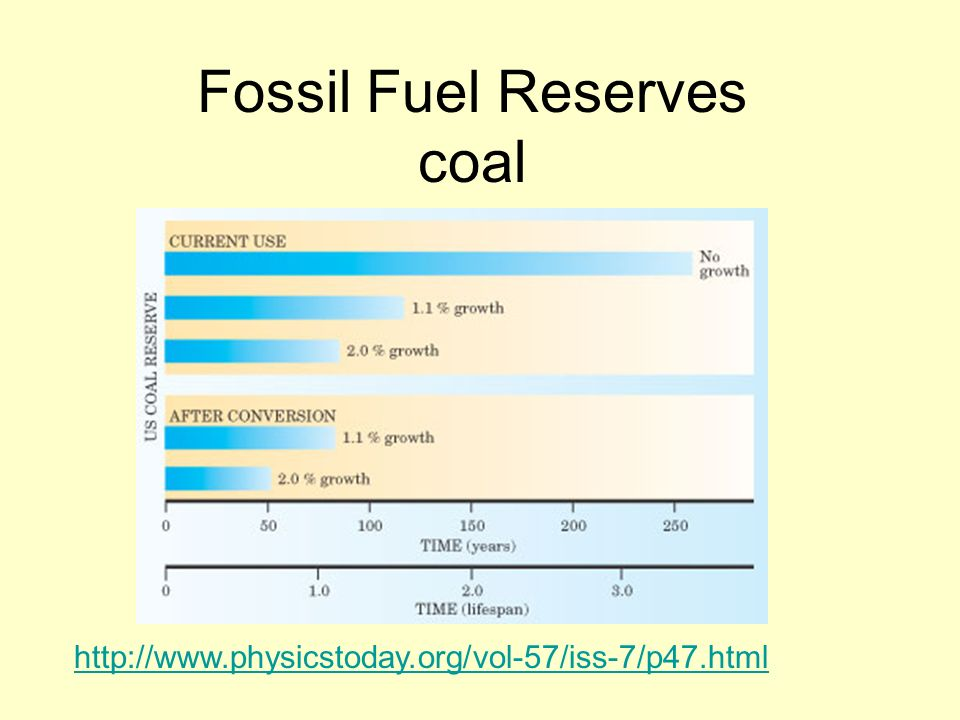 Fossil Fuel Reserves coal http://www.physicstoday.org/vol-57/iss-7/p47.html