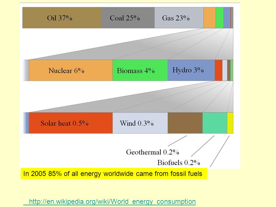 In % of all energy worldwide came from fossil fuels