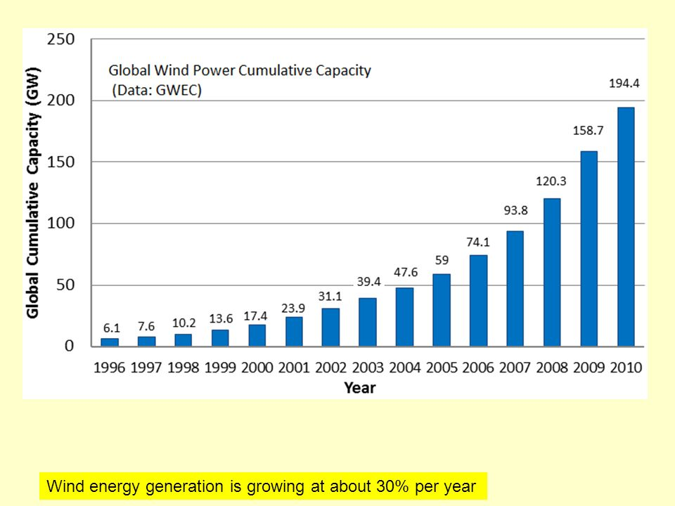 Wind energy generation is growing at about 30% per year