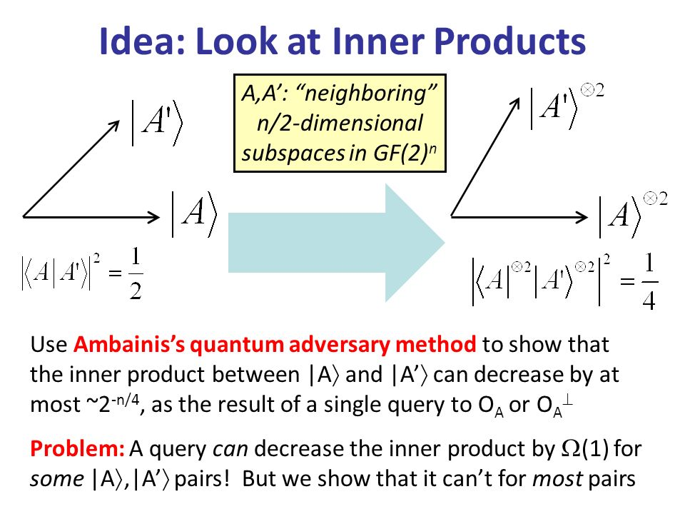 Idea: Look at Inner Products Use Ambainiss quantum adversary method to show that the inner product between |A and |A can decrease by at most ~2 -n/4, as the result of a single query to O A or O A Problem: A query can decrease the inner product by (1) for some |A,|A pairs.