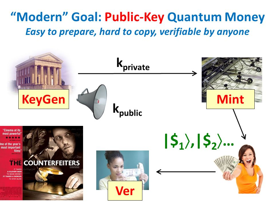 Modern Goal: Public-Key Quantum Money Easy to prepare, hard to copy, verifiable by anyone KeyGenMint Ver k private k public |$ 1,|$ 2 …