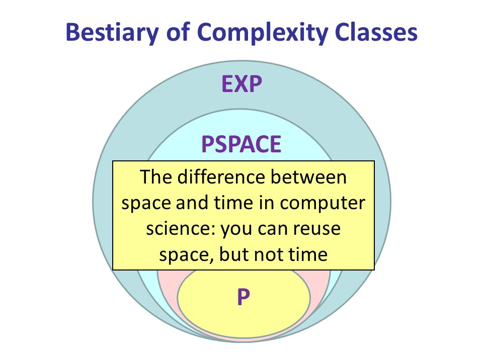 Bestiary of Complexity Classes PSPACE EXP BQP P The difference between space and time in computer science: you can reuse space, but not time