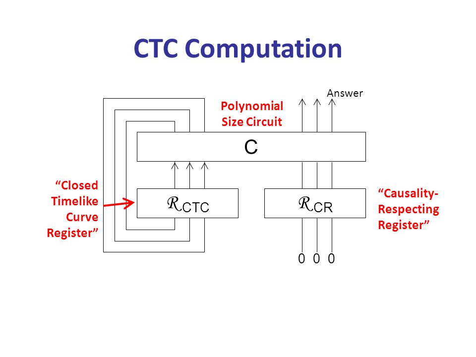 CTC Computation R CTC R CR C 000 Answer Causality- Respecting Register Closed Timelike Curve Register Polynomial Size Circuit