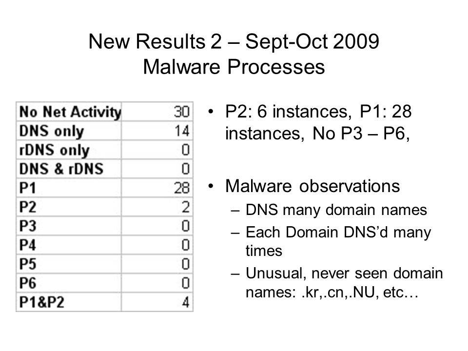 New Results 2 – Sept-Oct 2009 Malware Processes P2: 6 instances, P1: 28 instances, No P3 – P6, Malware observations –DNS many domain names –Each Domain DNSd many times –Unusual, never seen domain names:.kr,.cn,.NU, etc…