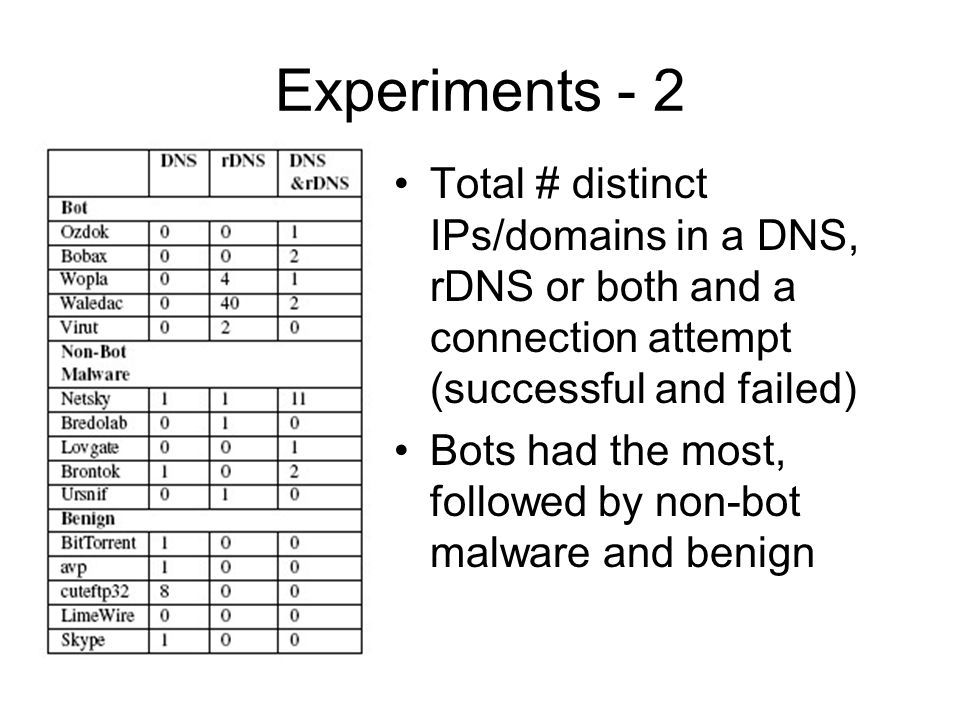 Experiments - 2 Total # distinct IPs/domains in a DNS, rDNS or both and a connection attempt (successful and failed) Bots had the most, followed by non-bot malware and benign