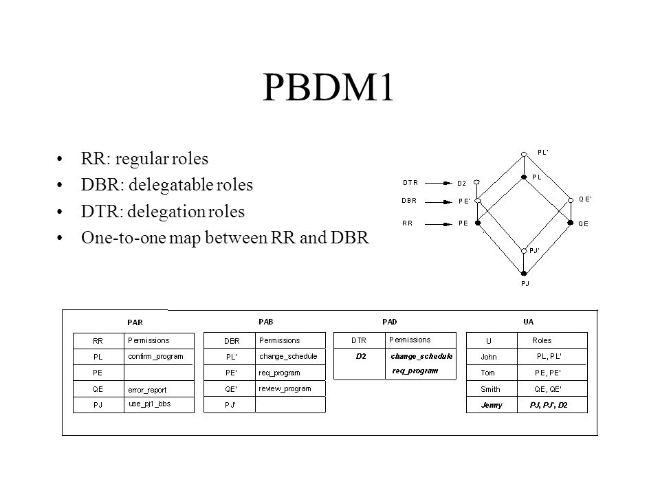 PBDM1 RR: regular roles DBR: delegatable roles DTR: delegation roles One-to-one map between RR and DBR