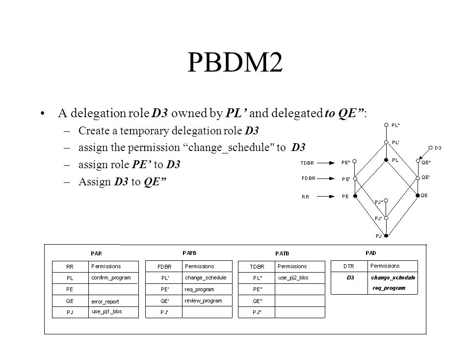 PBDM2 A delegation role D3 owned by PL and delegated to QE: –Create a temporary delegation role D3 –assign the permission change_schedule to D3 –assign role PE to D3 –Assign D3 to QE