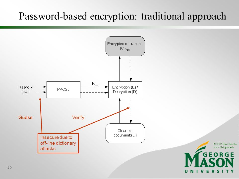 © 2005 Ravi Sandhu www.list.gmu.edu 15 Password-based encryption: traditional approach Insecure due to off-line dictionary attacks GuessVerify