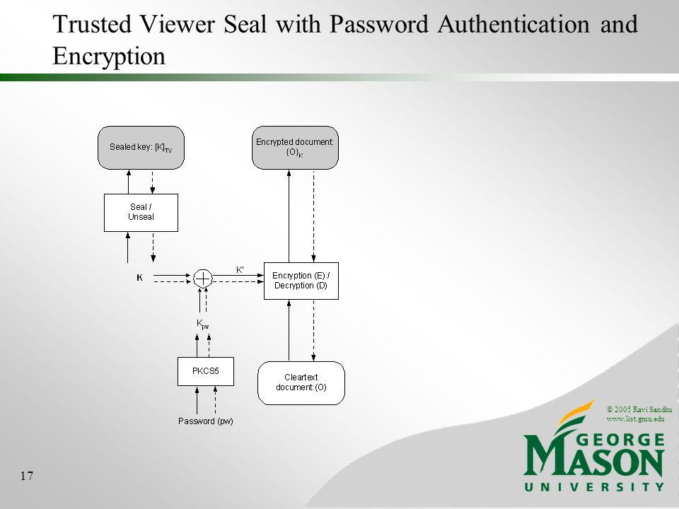 © 2005 Ravi Sandhu www.list.gmu.edu 17 Trusted Viewer Seal with Password Authentication and Encryption