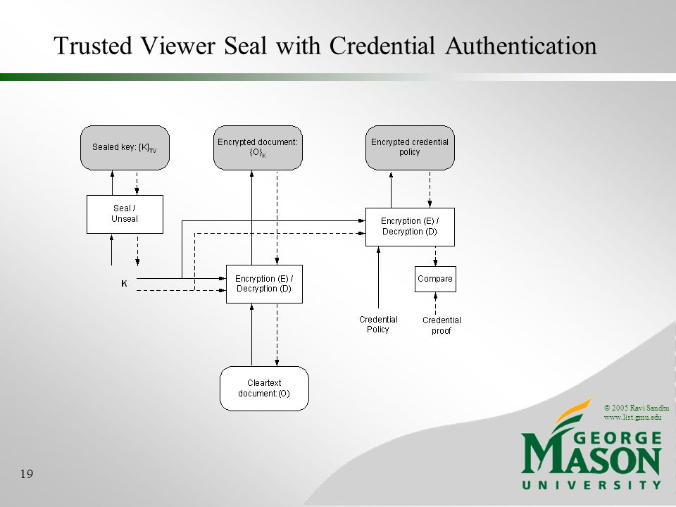 © 2005 Ravi Sandhu www.list.gmu.edu 19 Trusted Viewer Seal with Credential Authentication