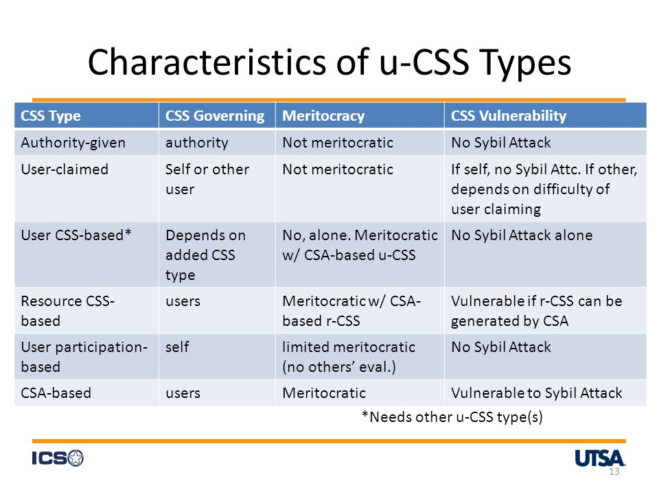 Characteristics of u-CSS Types CSS TypeCSS GoverningMeritocracyCSS Vulnerability Authority-givenauthorityNot meritocraticNo Sybil Attack User-claimedSelf or other user Not meritocraticIf self, no Sybil Attc.