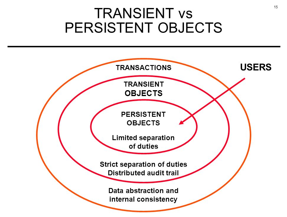 15 TRANSIENT vs PERSISTENT OBJECTS TRANSACTIONS Data abstraction and internal consistency USERS PERSISTENT OBJECTS TRANSIENT OBJECTS Strict separation of duties Distributed audit trail Limited separation of duties