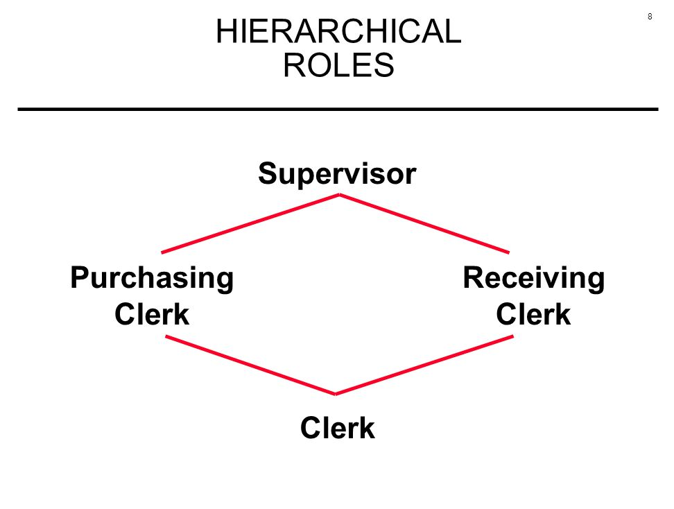 8 HIERARCHICAL ROLES Supervisor Clerk Purchasing Clerk Receiving Clerk