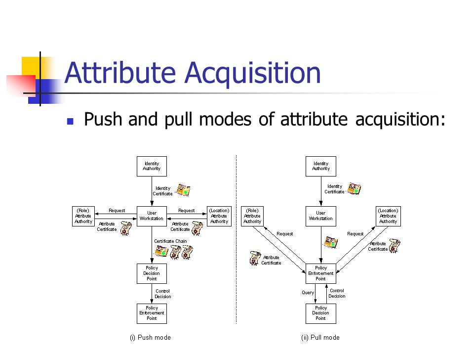 Attribute Acquisition Push and pull modes of attribute acquisition: