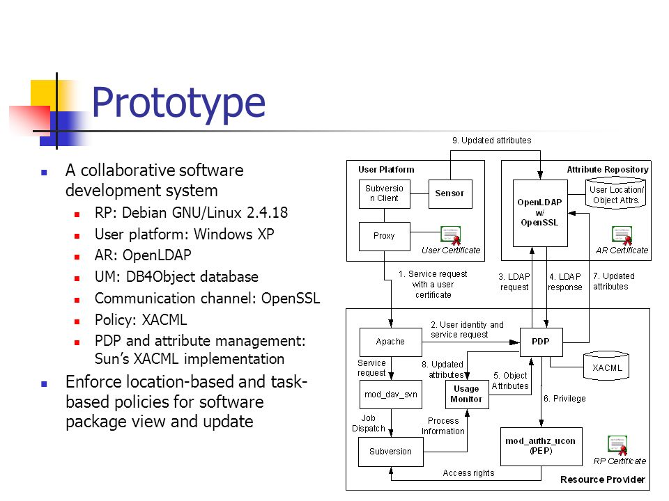 Prototype A collaborative software development system RP: Debian GNU/Linux User platform: Windows XP AR: OpenLDAP UM: DB4Object database Communication channel: OpenSSL Policy: XACML PDP and attribute management: Suns XACML implementation Enforce location-based and task- based policies for software package view and update