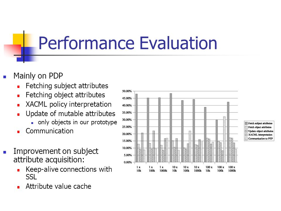 Performance Evaluation Mainly on PDP Fetching subject attributes Fetching object attributes XACML policy interpretation Update of mutable attributes only objects in our prototype Communication Improvement on subject attribute acquisition: Keep-alive connections with SSL Attribute value cache