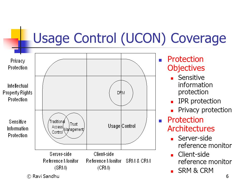 © Ravi Sandhu6 Usage Control (UCON) Coverage Protection Objectives Sensitive information protection IPR protection Privacy protection Protection Architectures Server-side reference monitor Client-side reference monitor SRM & CRM