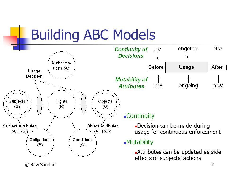 © Ravi Sandhu7 Building ABC Models Continuity Decision can be made during usage for continuous enforcement Mutability Attributes can be updated as side- effects of subjects actions