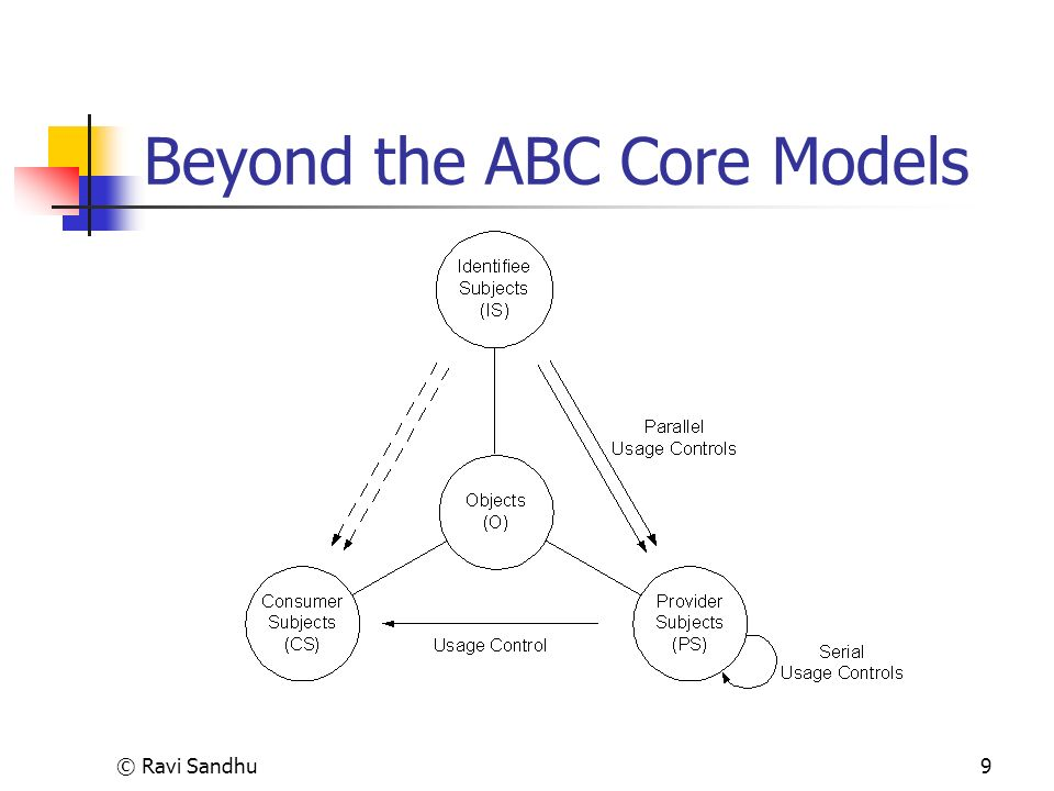 © Ravi Sandhu9 Beyond the ABC Core Models