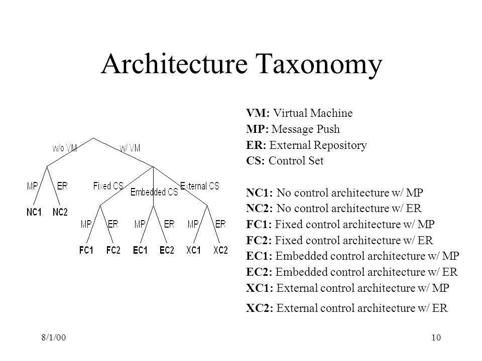 8/1/0010 Architecture Taxonomy VM: Virtual Machine MP: Message Push ER: External Repository CS: Control Set NC1: No control architecture w/ MP NC2: No control architecture w/ ER FC1: Fixed control architecture w/ MP FC2: Fixed control architecture w/ ER EC1: Embedded control architecture w/ MP EC2: Embedded control architecture w/ ER XC1: External control architecture w/ MP XC2: External control architecture w/ ER