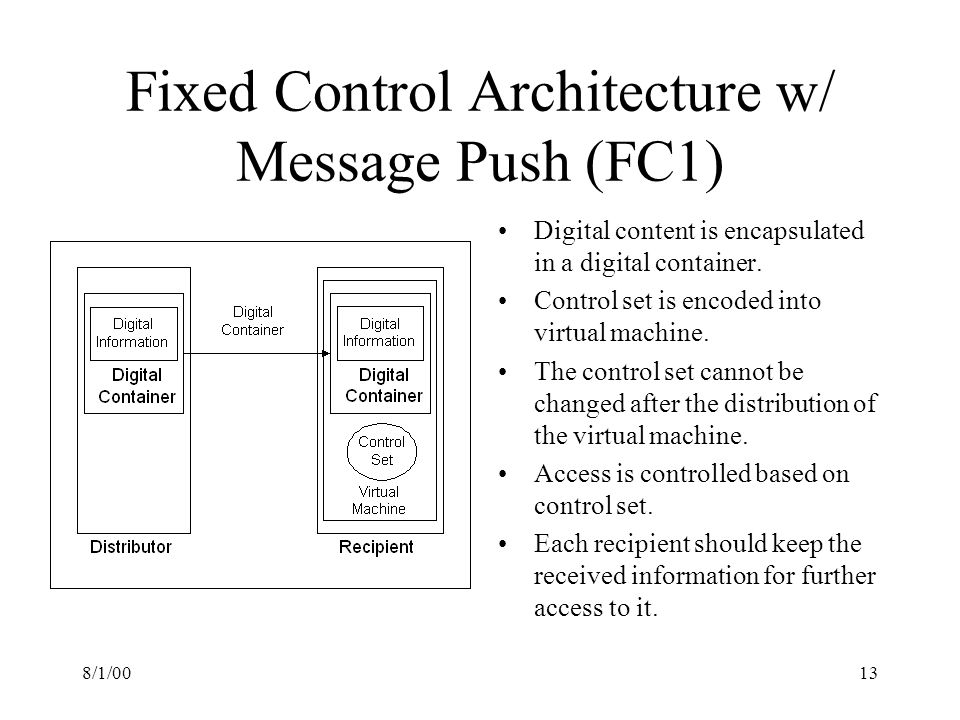 8/1/0013 Fixed Control Architecture w/ Message Push (FC1) Digital content is encapsulated in a digital container.