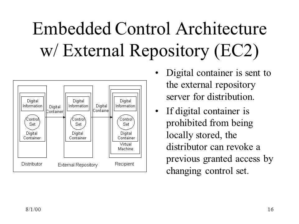 8/1/0016 Embedded Control Architecture w/ External Repository (EC2) Digital container is sent to the external repository server for distribution.