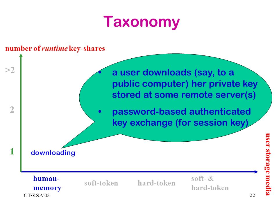 CT-RSA 0322 Taxonomy 1 2 >2 human- memory soft-tokenhard-token soft- & hard-token runtime number of runtime key-shares downloading a user downloads (say, to a public computer) her private key stored at some remote server(s) password-based authenticated key exchange (for session key) user storage media