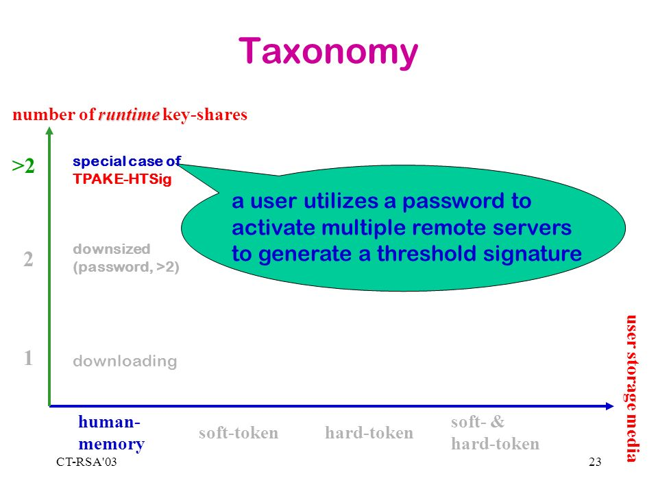 CT-RSA 0323 Taxonomy 1 2 >2 human- memory soft-tokenhard-token soft- & hard-token runtime number of runtime key-shares downloading a user utilizes a password to activate multiple remote servers to generate a threshold signature special case of TPAKE-HTSig downsized (password, >2) user storage media