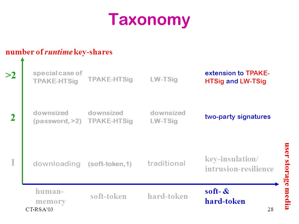 CT-RSA 0328 Taxonomy 1 2 >2 human- memory soft-tokenhard-token soft- & hard-token runtime number of runtime key-shares user storage media downloading special case of TPAKE-HTSig downsized (password, >2) (soft-token,1) TPAKE-HTSig downsized TPAKE-HTSig traditional LW-TSig downsized LW-TSig key-insulation/ intrusion-resilience extension to TPAKE- HTSig and LW-TSig two-party signatures