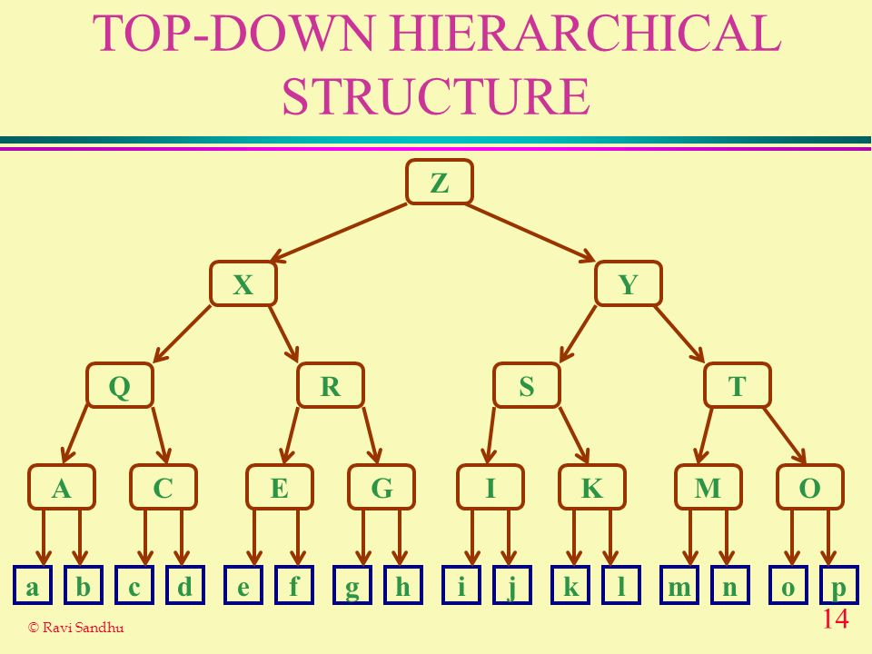 14 © Ravi Sandhu TOP-DOWN HIERARCHICAL STRUCTURE Z X Q A Y RST CEGIKMO abcdefghijklmnop