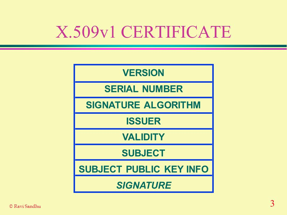 3 © Ravi Sandhu X.509v1 CERTIFICATE VERSION SERIAL NUMBER SIGNATURE ALGORITHM ISSUER VALIDITY SUBJECT SUBJECT PUBLIC KEY INFO SIGNATURE