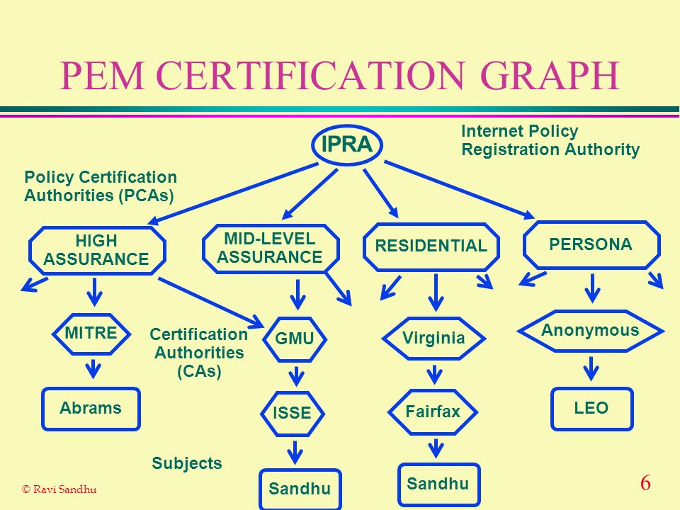 6 © Ravi Sandhu PEM CERTIFICATION GRAPH Internet Policy Registration Authority Policy Certification Authorities (PCAs) HIGH ASSURANCE MID-LEVEL ASSURANCE RESIDENTIAL PERSONA Certification Authorities (CAs) Abrams Sandhu Subjects Sandhu LEO IPRA MITRE GMU ISSE Virginia Fairfax Anonymous
