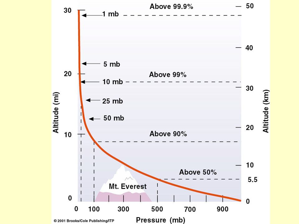 Air Pressure (& density) drop by 1/2 for every 5.5 km altitude gain.