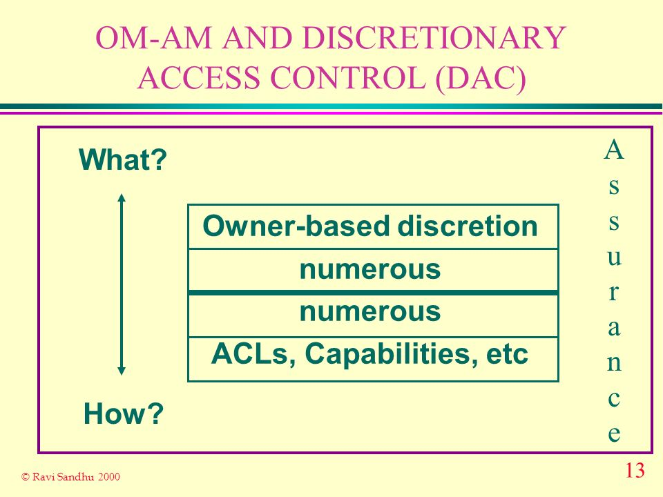 13 © Ravi Sandhu 2000 OM-AM AND DISCRETIONARY ACCESS CONTROL (DAC) What.