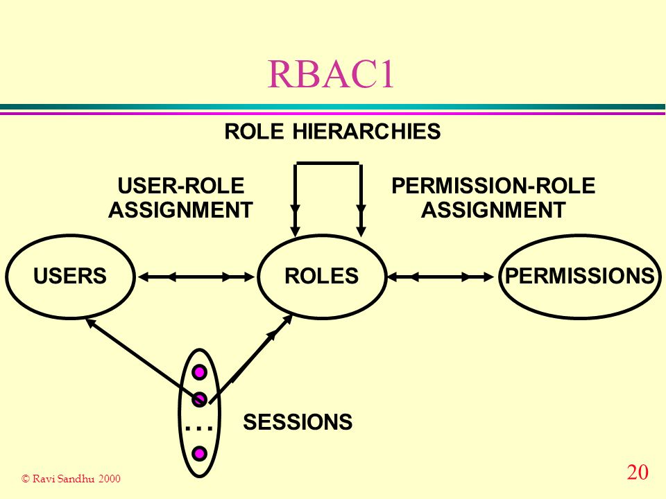 20 © Ravi Sandhu 2000 RBAC1 ROLES USER-ROLE ASSIGNMENT PERMISSION-ROLE ASSIGNMENT USERSPERMISSIONS...
